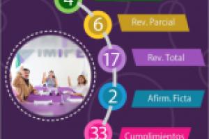 Infografía de la Sesión 32