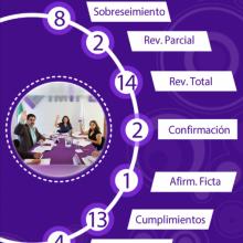Infografía de la Sesión 34